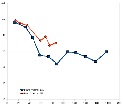 Speed v. distance on Hardmoors 110 and 55.