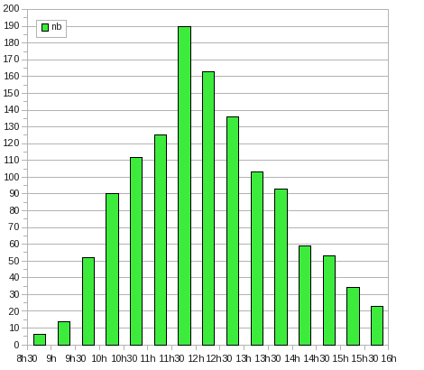 ironman: nb finishers by time span